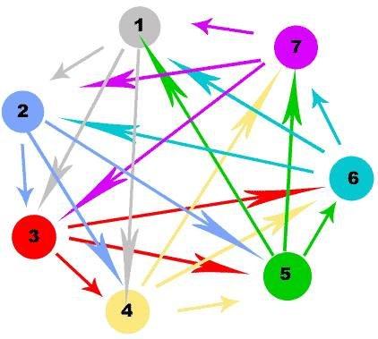 links, влияение внутренней перелинковки